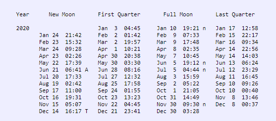 Four columns of numbers and dates, one column for each phase of the moon.