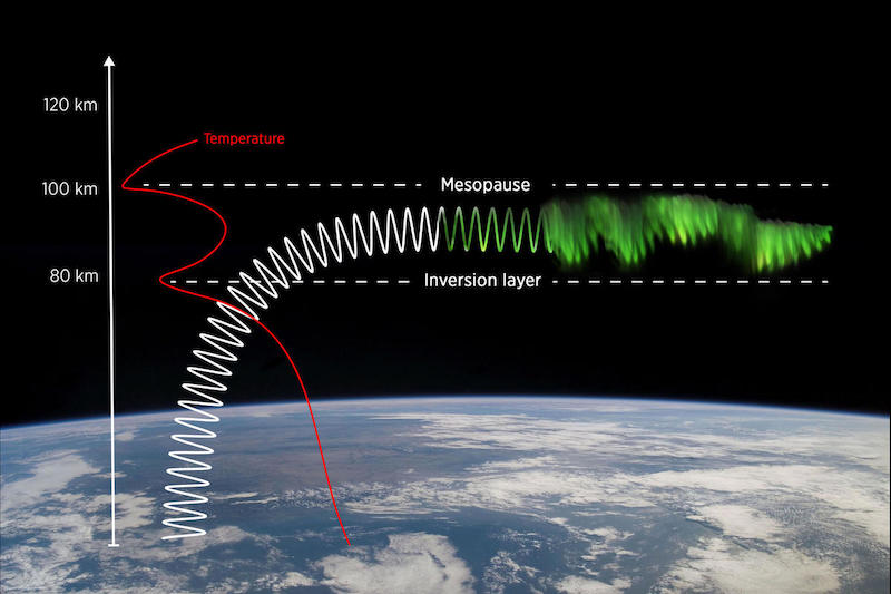 Diagram of bent gravity wave affecting shape of aurora high above Earth.