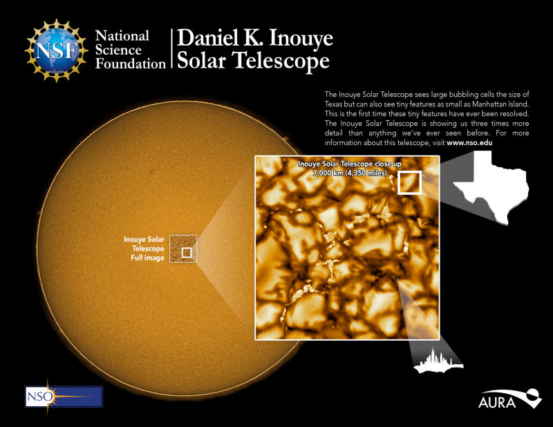 Poster of sun with inset showing golden cells and silhouette of Texas for size.