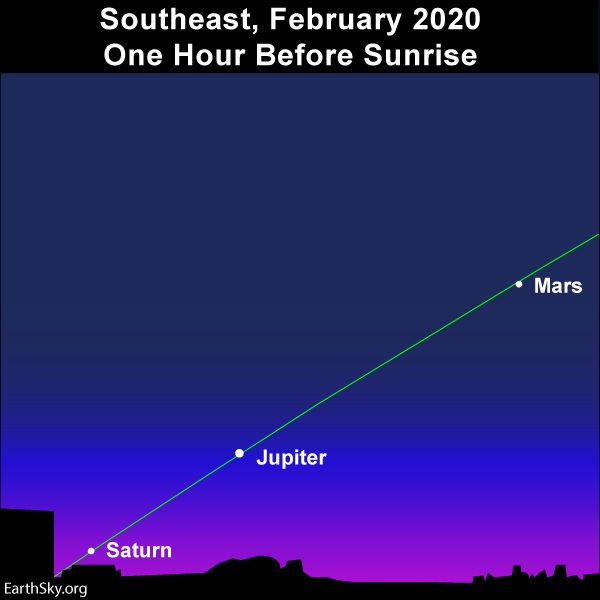 Very slanted ecliptic line with three planets lined up in the early morning twilight.
