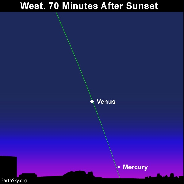 Chart of twilit sky with slanted ecliptic line and two planets.