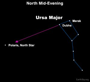 Star chart with arrow from Big Dipper to North Star Polaris