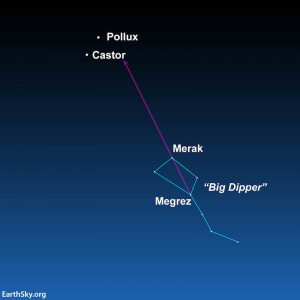 A star map showing Gemini and the Big Dipper, with a line from two stars in the Big Dipper bowl pointing to Castor and Pollux.