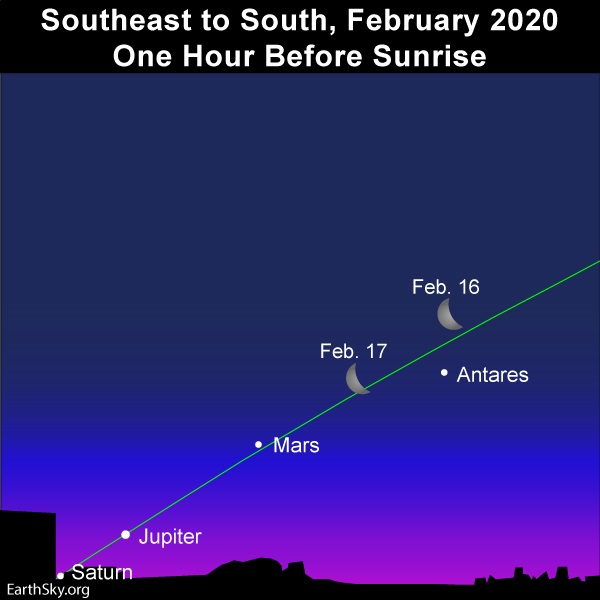 Waning crescent moon and morning planets adorn February 2020 predawn sky.