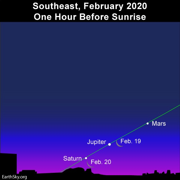Diagram showing three bright dots and very thin crescent moon along ecliptic in twilight sky.