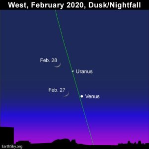 Chart showing locations of Venus and Uranus on February 27 and 28, 2020.