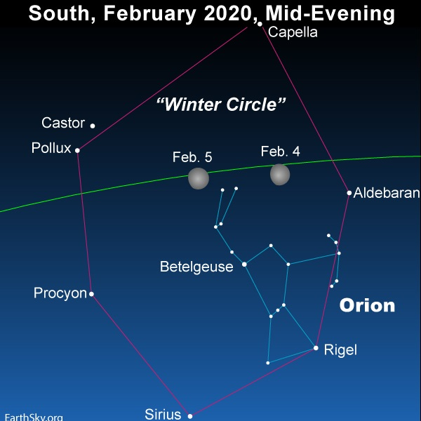 Chart of moon inside Winter Circle of stars.