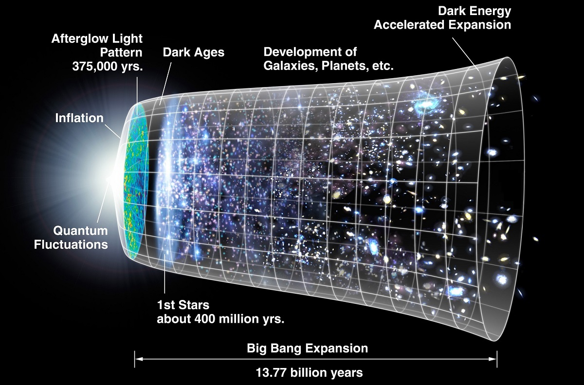 Funnel-shaped timeline graphic labeled Big Bang Expansion, showing the universe from Big Bang (small end) to present day (wide end).