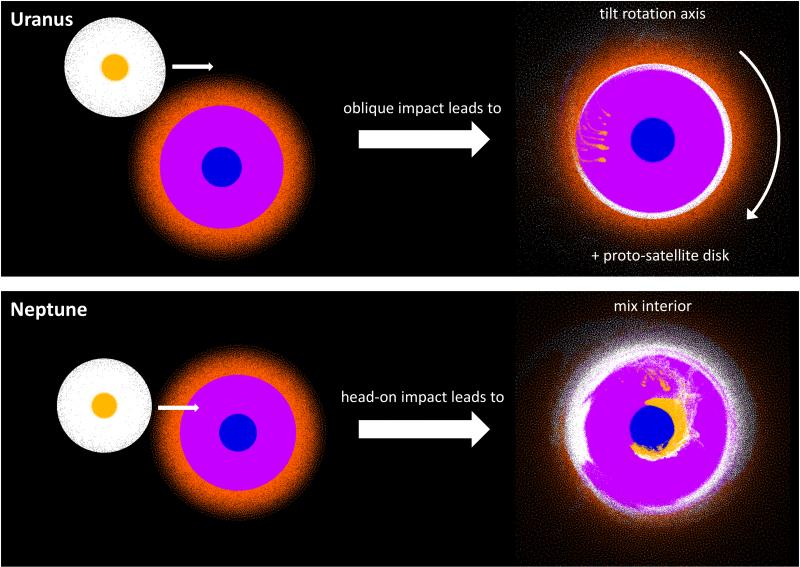 Cerchi colorati che rappresentano le collisioni di pianeti, uno ad angolo e uno frontale.