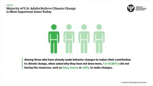 Graphic related to climate change Harris Poll, via American Psychological Association.