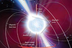 A star shown with magnetic field lines, and jets extending from its poles.