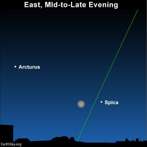 Moon between the bright stars Arcturus and Spica.