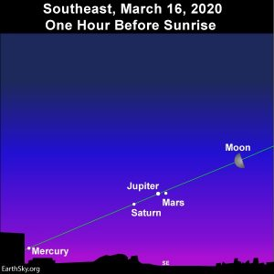 Moon and morning planets on March 16, 2020.