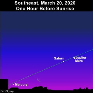 Morning planets before sunrise March equinox 2020