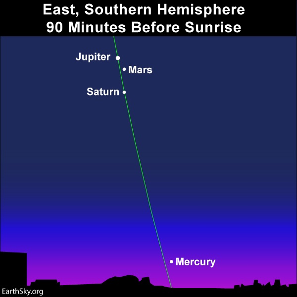 Nearly vertical line of ecliptic in dawn sky with Jupiter, Mars and Saturn at top and Mercury close to the horizon.