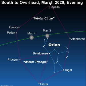 Moon and the Winter Circle stars .