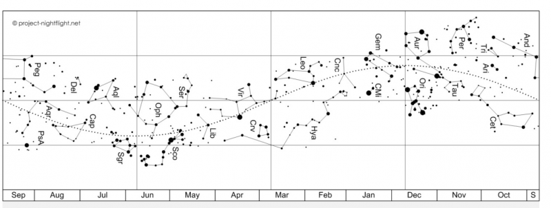 Horizontal stream of labeled constellations on a white background with a dotted line running through them.