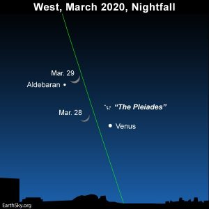 Moon in Taurus at nightfall on March 28 and 29, 2020.