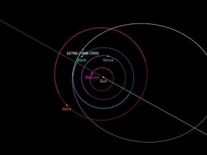 Orbits of planets in the inner solar system, with orbit of asteroid (52768) 1998 OR?.