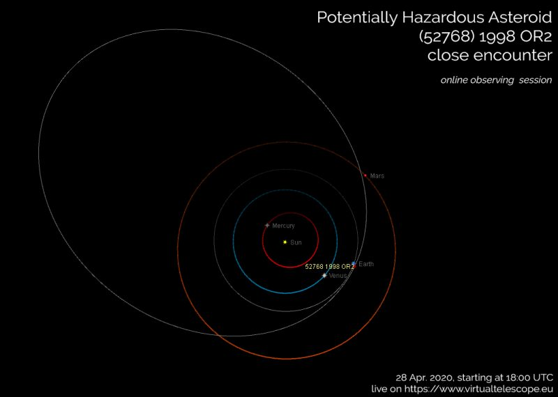 Poster for Virtual Telescope Project's April 28, 2020, public viewing of asteroid showing orbits.