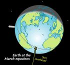 Illustration of Earth with a arrow pointing to the equator.