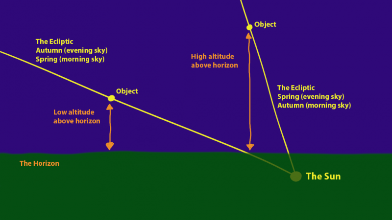 Horizon, with two examples of ecliptic, one shallow, the other nearly vertical.