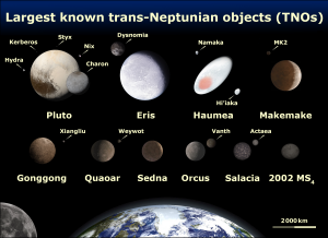 Different sized spheres and oblong objects on black background with text annotations.