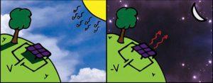 Cartoon of nighttime solar cell concept.
