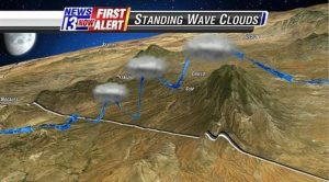 Video still showing the formation of standing wave clouds, as winds blow across a mountain.