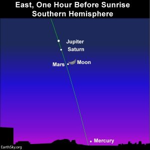 Moon and morning planets from the Southern hemisphere.