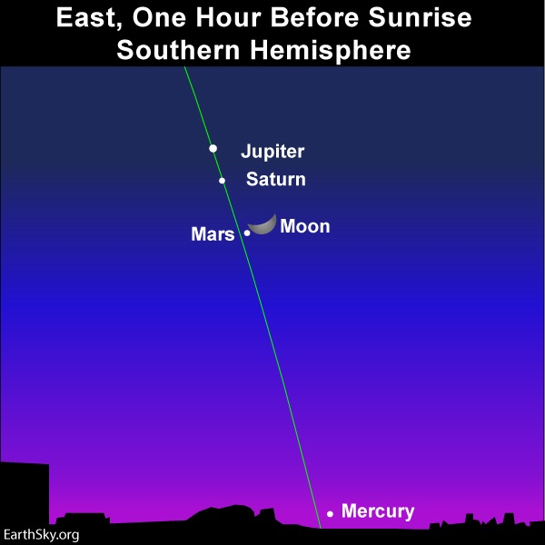 Nearly vertical line of ecliptic with crescent moon close to Mars, Jupiter and Saturn.