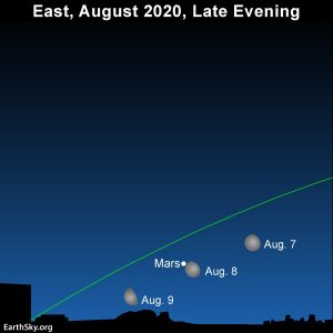 Moon and Mars rise above the eastern horizon at late evening.