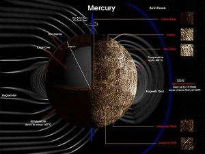 Artist's concept of Mercury's magnetic field.