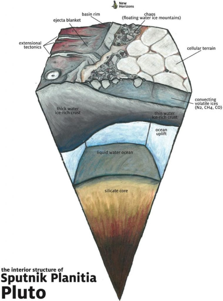 Triangular cut-away view of a planetary interior, with text annotations on white background.