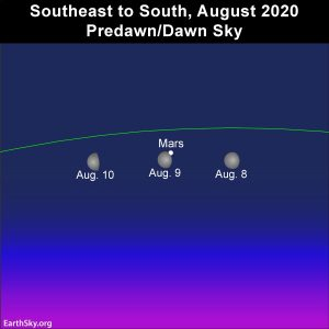 Moon and Mars in the August 2020 predawn/dawn sky.