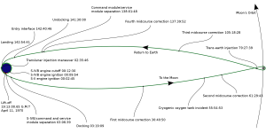 Diagram showing Apollo 13's trajectory to the moon and back, with vital points in the mission annotated.