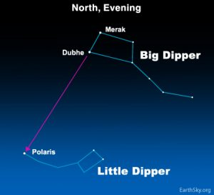 Use Big Dipper to find North Star.