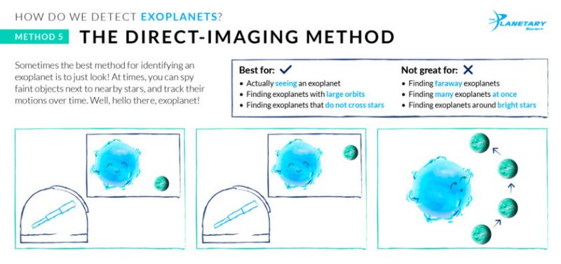 Poster showing how the direct imaging of exoplanets works.