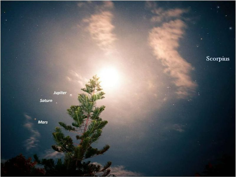 Very bright moon, a little arc of 3 dots, the planets.