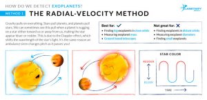 Illustration of the radial velocity method of finding exoplanets.
