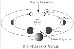 Diagram showing positions of Venus in orbit and its phases at inferior and superior conjunction.