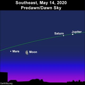 Moon and morning planets on May 14, 2020.