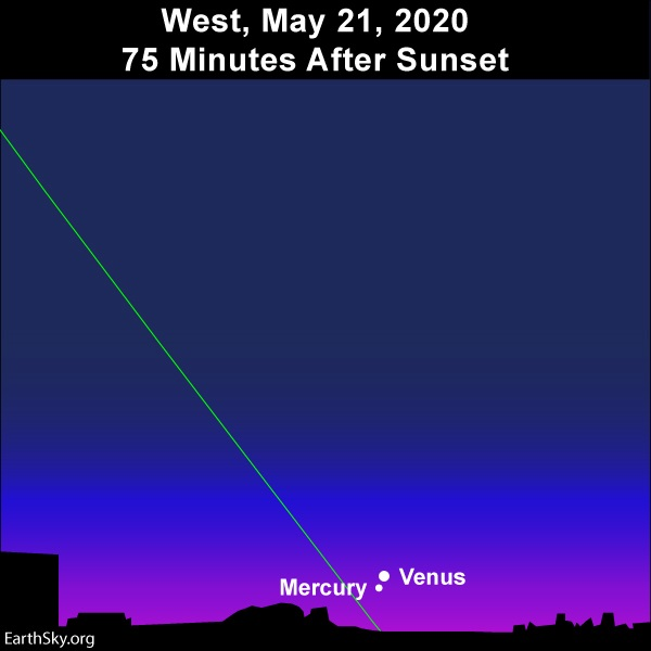 Chart of western twilit sky with slanted green line of ecliptic and two dots very close together just above horizon.