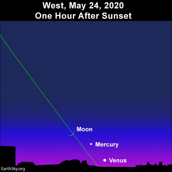 Chart: Very thin crescent moon, Mercury and Venus low in the west at dusk with slanted green line of ecliptic.