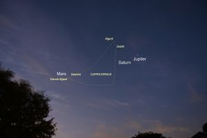 """Mars, Saturn, Jupiter in the predawn sky, with the """"arrowhead"""" of Capricornus marked."""