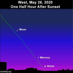 Waxing crescent moon aligns with Mercury and Venus after sunset.