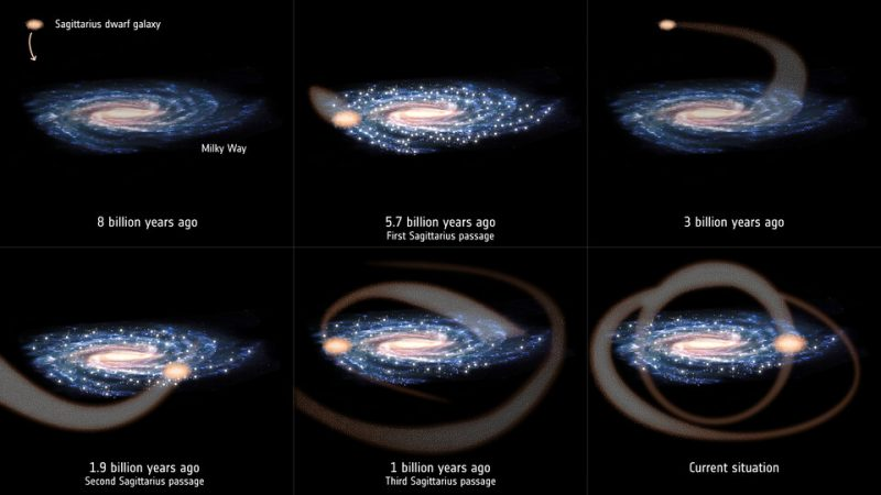 Six images of large galaxy with smaller galaxy at different positions in its orbit.