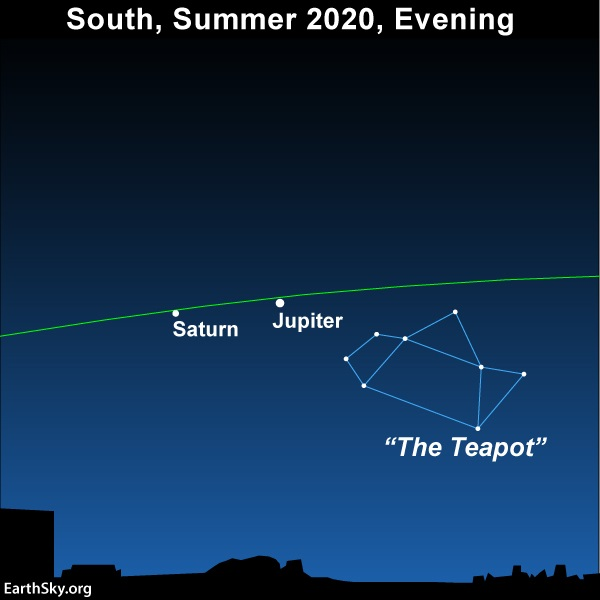 Star chart showing line of ecliptic, Jupiter, Saturn and the Teapot asterism.