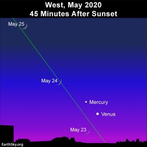 Moon and evening planets, Mercury and Venus, adorn the May evening twilight.,