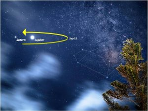 Jupier and Saturn near the Teapot in Sagittarius, with an arrow drawn to indicte when they'll resume eastward motion.